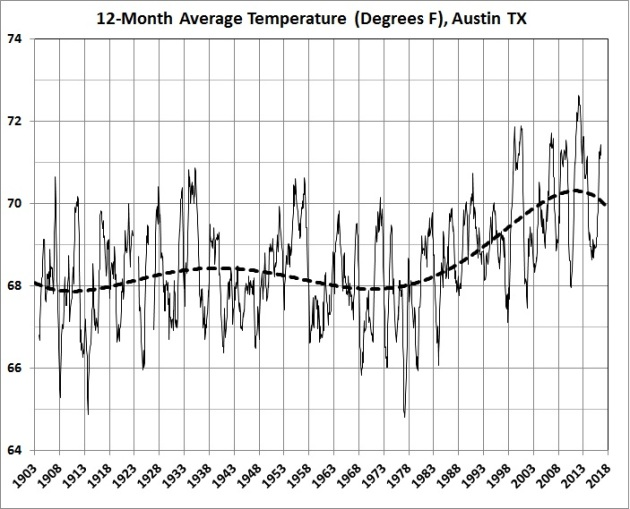 12-month average temperatures in Austin_1903-2016