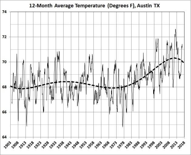 12-month average temperatures in Austin_1903-2016