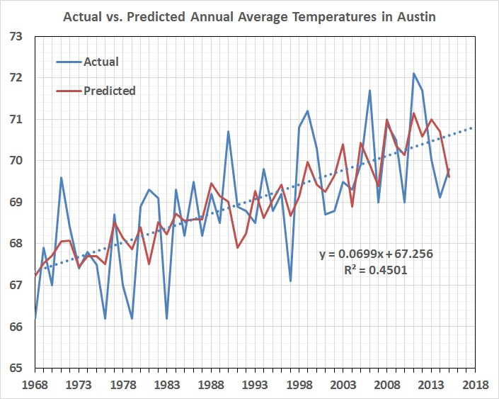 Actual vs predicted average annual temperatures in Austin