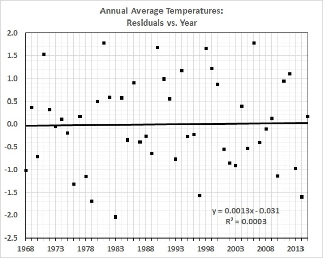 Average annual temperatures_residuals vs. year