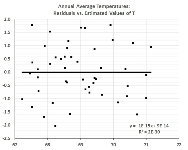 Average annual temperaturs_residuals vs. estimates of T