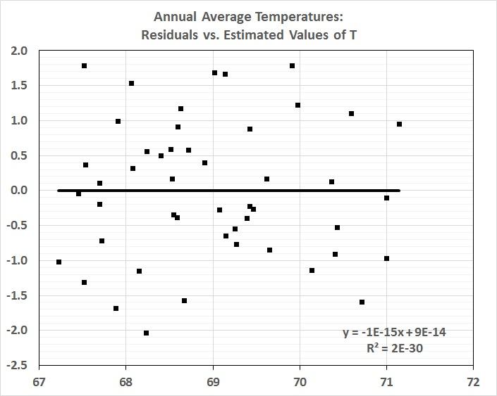 Average annual temperaturs_residuals vs. estimates of T