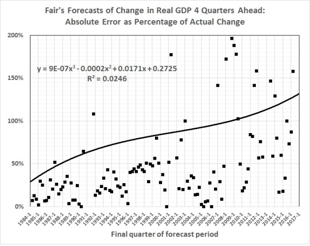 fair-model-forecasting-errors-vs-time