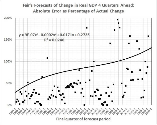 fair-model-forecasting-errors-vs-time