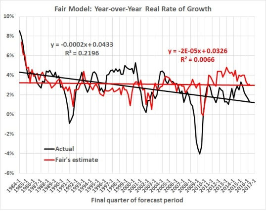 fair-model-year-over-year-growth-estimated-and-actual