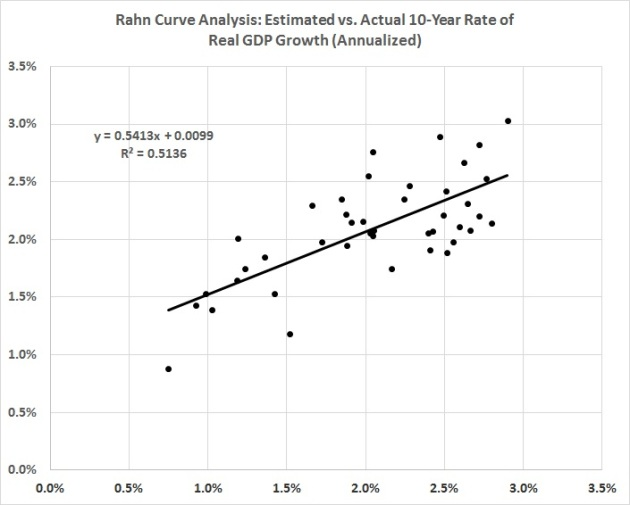 rahn-curve-model-10-year-real-rates-of-growth-actual-and-estimated