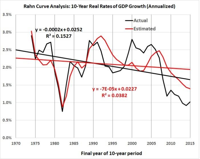 rahn-curve-model-estimated-vs-actual