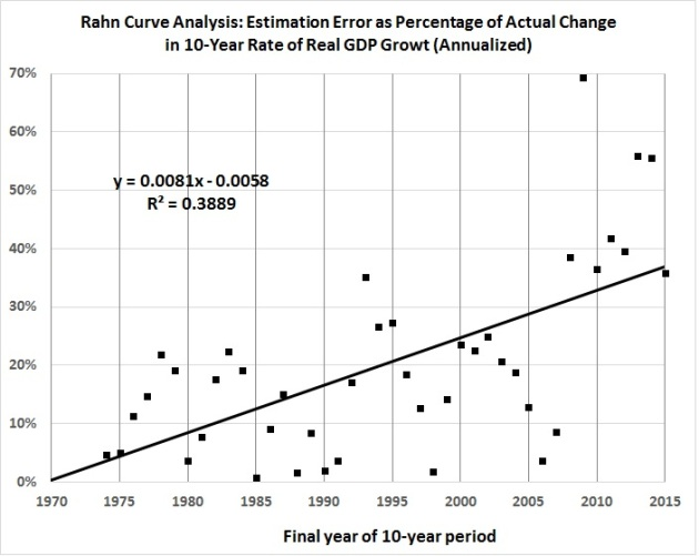 rahn-curve-model-estimation-errors-vs-actual-values