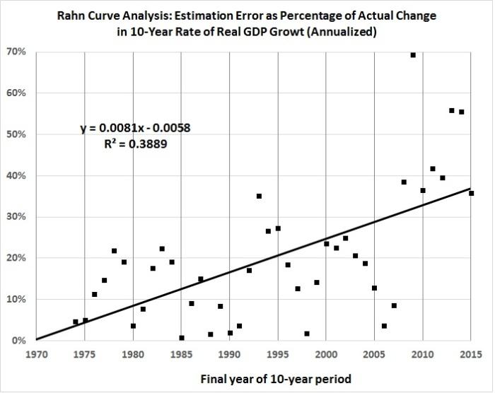 rahn-curve-model-estimation-errors-vs-actual-values