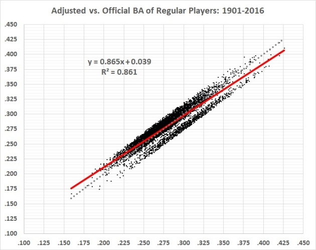 batting-average-analysis-adjusted-vs-official-ba