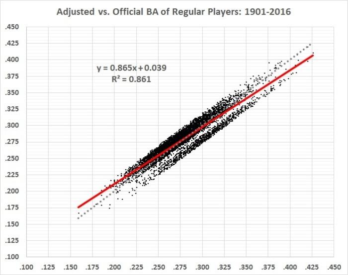 batting-average-analysis-adjusted-vs-official-ba
