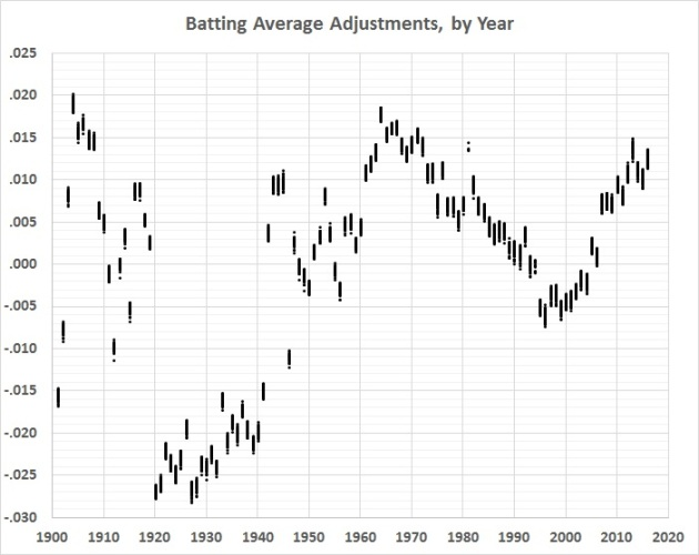 batting-average-analysis-ba-adjustments-by-year