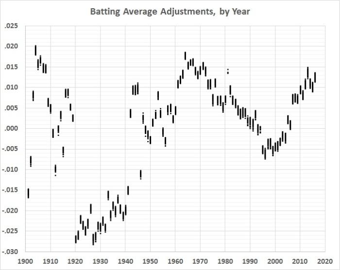 batting-average-analysis-ba-adjustments-by-year