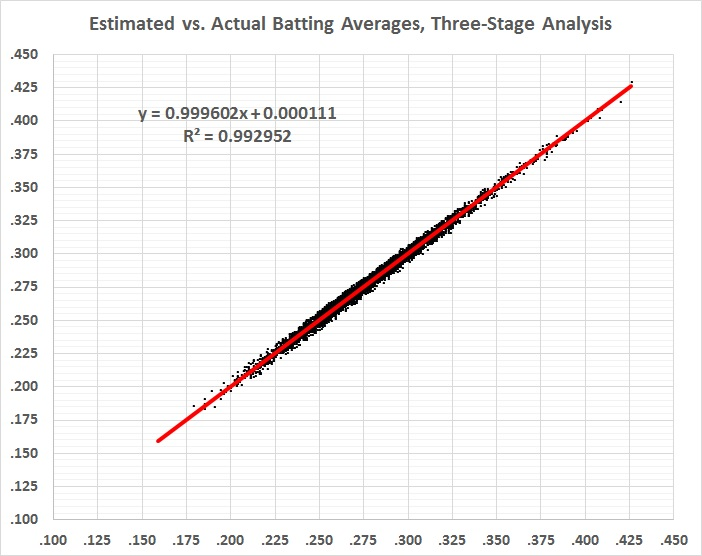 batting-average-analysis-estimated-vs-actual-ba_3-stage-analysis
