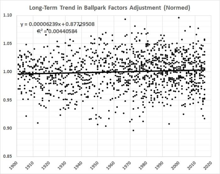 batting-average-analysis-long-term-trend-in-ballpark-factors-adjustment-normed