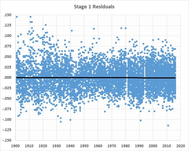 batting-average-analysis-stage-1-residuals