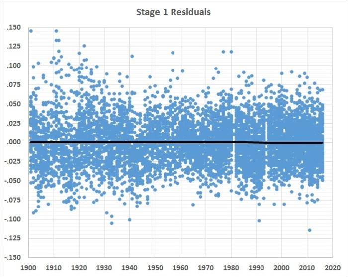 batting-average-analysis-stage-1-residuals