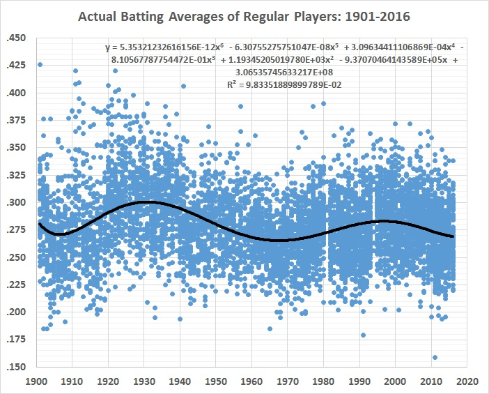 batting-average-analysis-unadjusted-ba-1901-2016