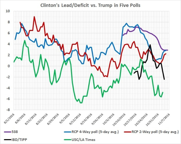 clintons-lead-deficit-in-5-polls-since-oct-1