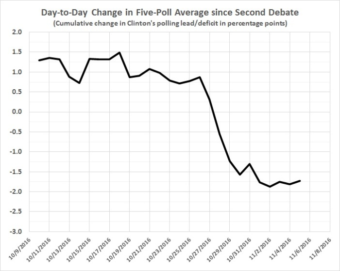 day-to-day-change-in-5-poll-average
