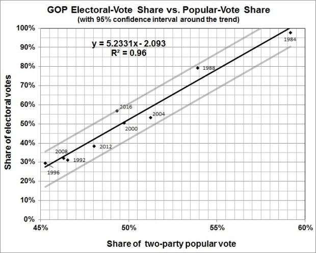 election-algorithms-electoral-votes
