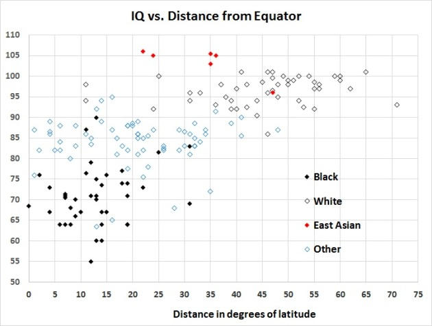 iq-vs-distance-from-the-equator