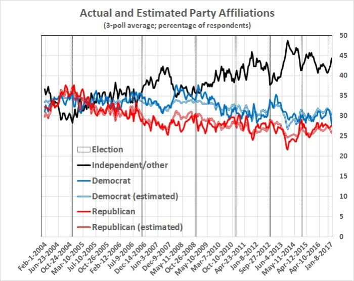 party-affiliation-actual-and-estimated