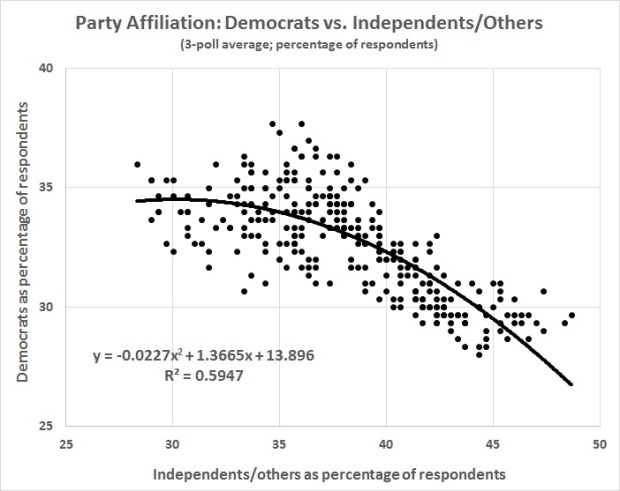 party-affiliation-democrats-vs-independents-others