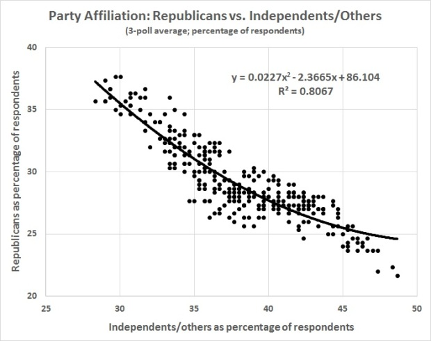 party-affiliation-republcans-vs-independents-others