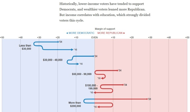 voting-vs-income