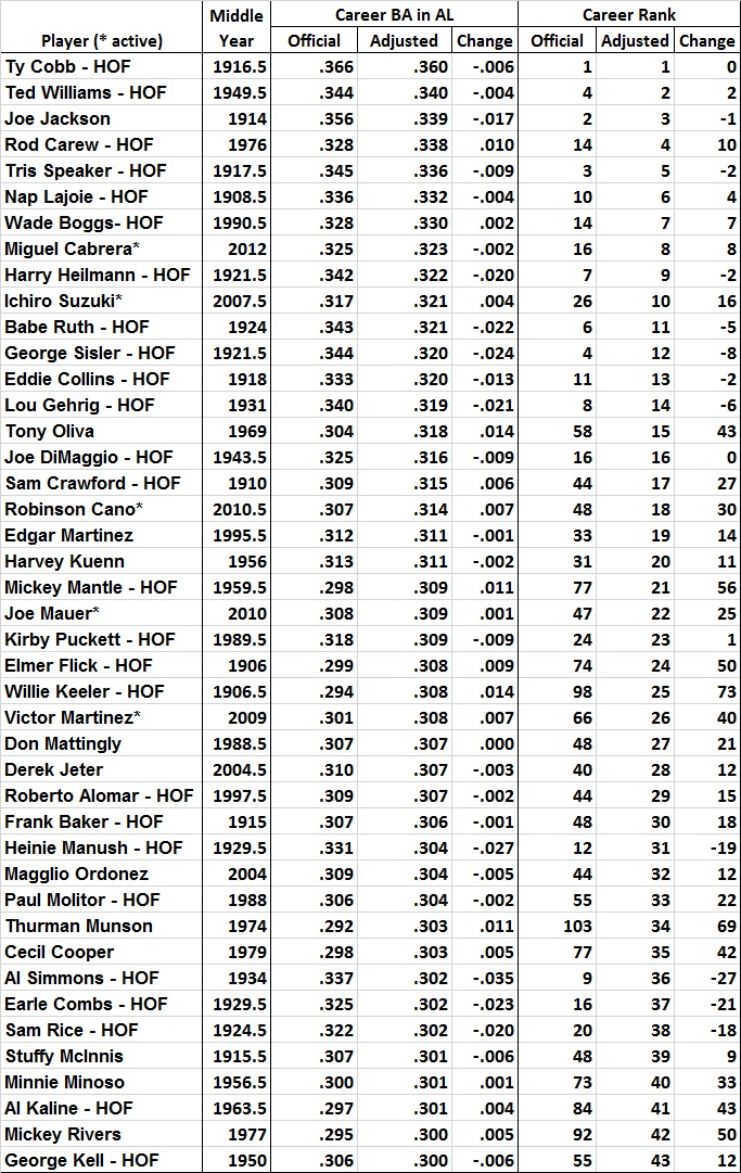 batting-average-analysis-greatest-hitters-top-43-table