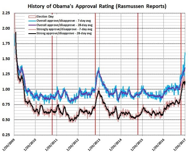 obamas-final-approval-ratings