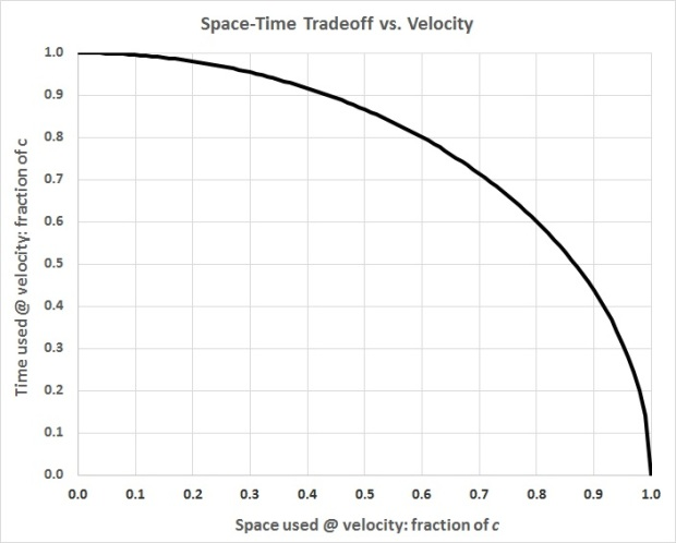 Space-time tradeoff vs. velocity