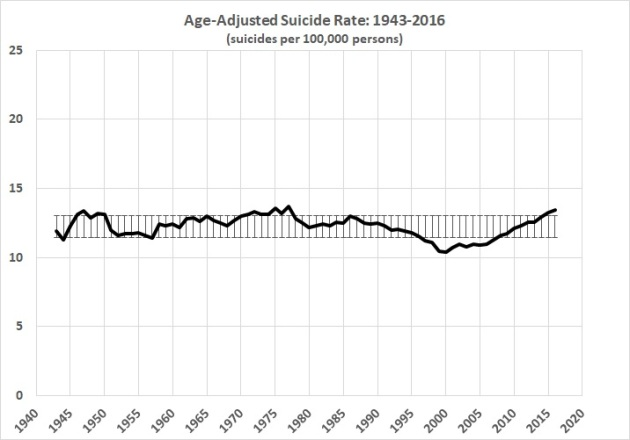 Age-adjusted suicide rate 1943-2016
