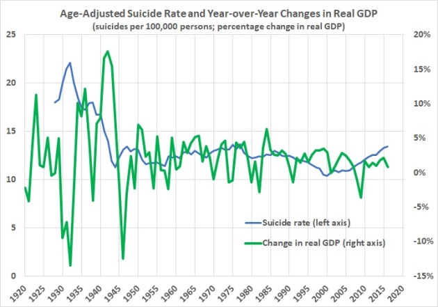 Suicide rate and change in real GDP by year