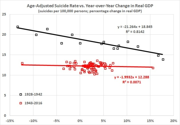 Suicide rate vs. change in real GDP