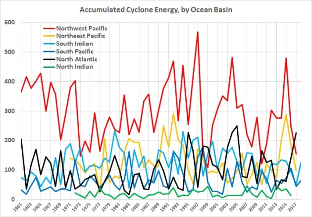 Accumulated cyclone energy - individual totals 1961-2017