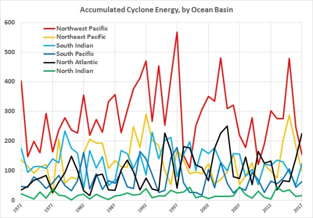 Accumulated cyclone energy - individual totals 1972-2017