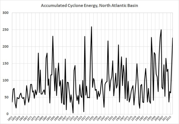 Accumulated cyclone energy - North Atlantic basin