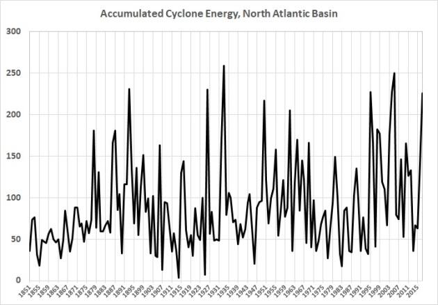 Accumulated cyclone energy - North Atlantic basin