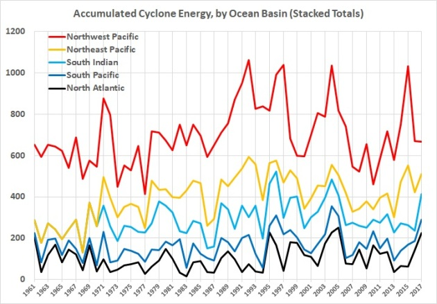 Accumulated cyclone energy - stacked totals 1961-2017