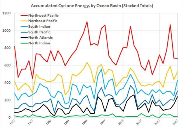 Accumulated cyclone energy - stacked totals 1972-2017
