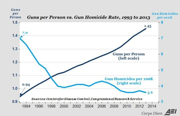 Guns per person vs homicide rate
