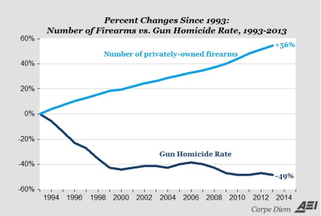 Percent changes since 1993 in firearms and homicide rate