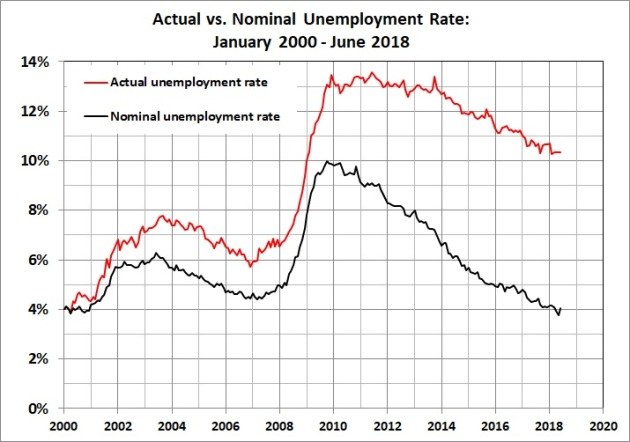 Actual vs. nominal unemployment rate