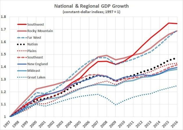 National and regional GDP growth
