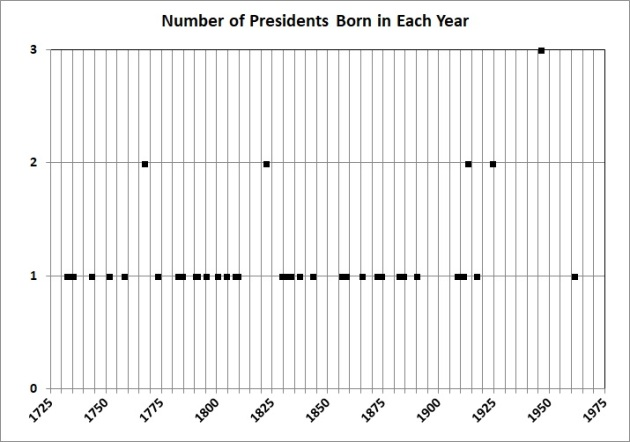 Number born in each year