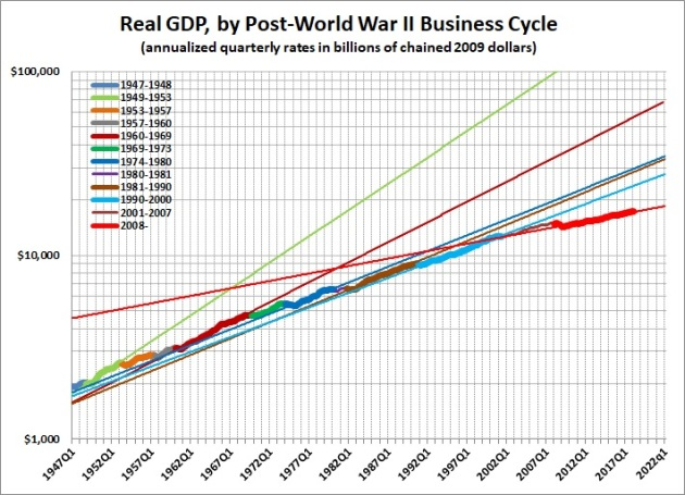 Rates of growth by business cycle