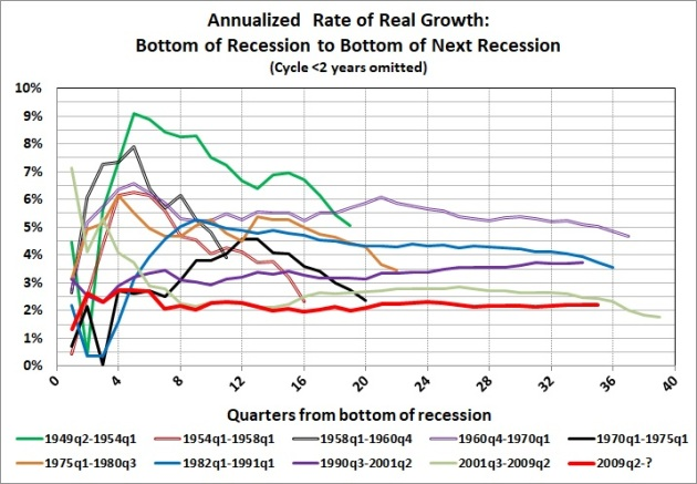 Rates of growth_bottom to bottom