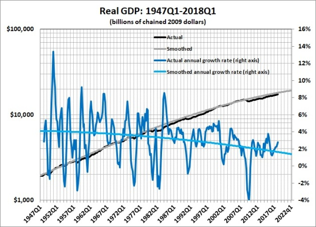 Real GDP with growth trend